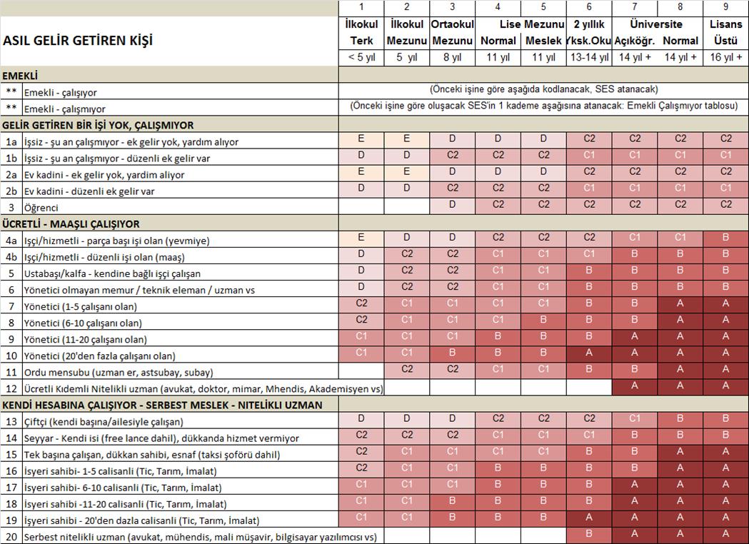 TÜAD'ın 2012 Türkiye Sosye-Ekonomik Statü Grupları Çalışması