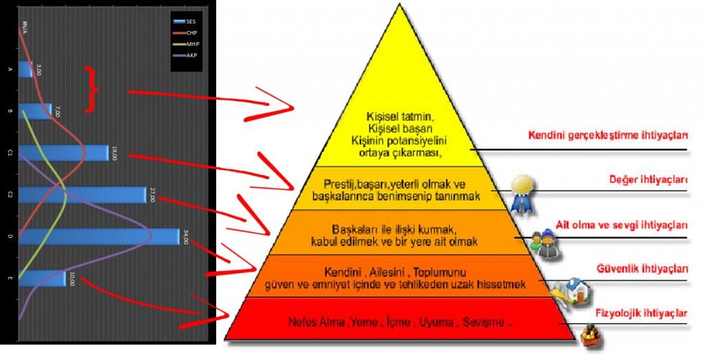 Maslow Sosyo Ekonomik Yerel Seçim Analizi 2014