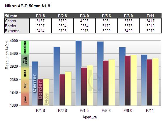 Nikon Nikkor 50mm f1.8 D (FX) Lensin MTF Grafiği