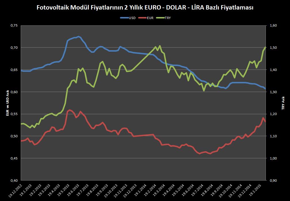 Fotovoltaik Modül Fiyatları Geçmişi